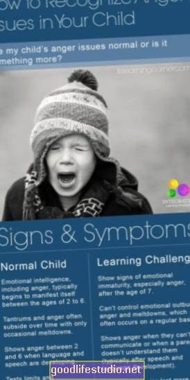 Problémy s hněvem kvůli zneužívání v dětství