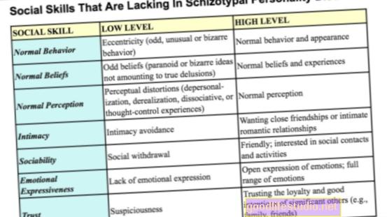 Mám schizotypální poruchu osobnosti?