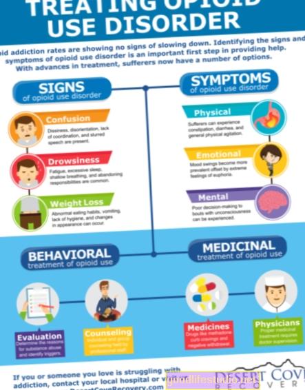 Síntomas del trastorno por consumo de opioides