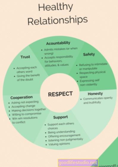 Odnosi: Poštivanje i razumijevanje povjerenja protiv granica i razumijevanje protiv otkaza