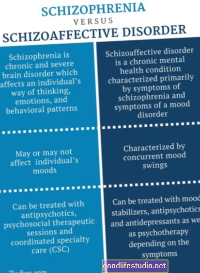 Disturbo schizoaffettivo / schizofrenia?
