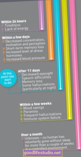 24 horas sin dormir pueden provocar síntomas similares a los de la esquizofrenia