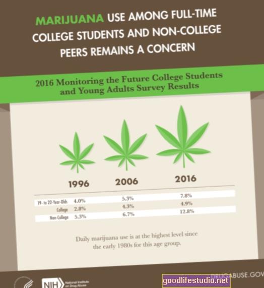 La edad en la que comienza el consumo de marihuana afecta el desarrollo del cerebro de manera diferente
