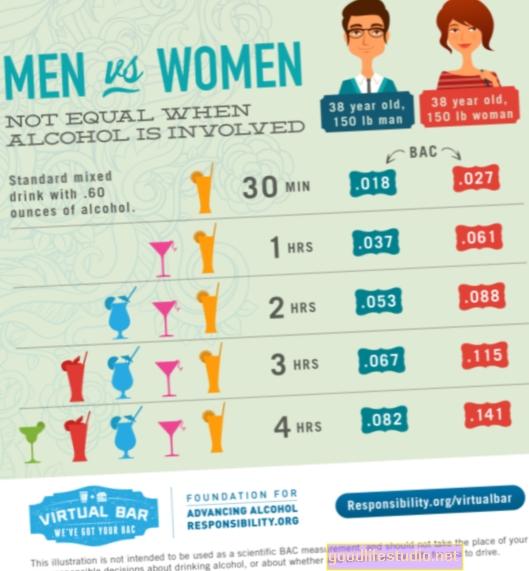 El alcoholismo afecta el cerebro de hombres y mujeres de manera diferente