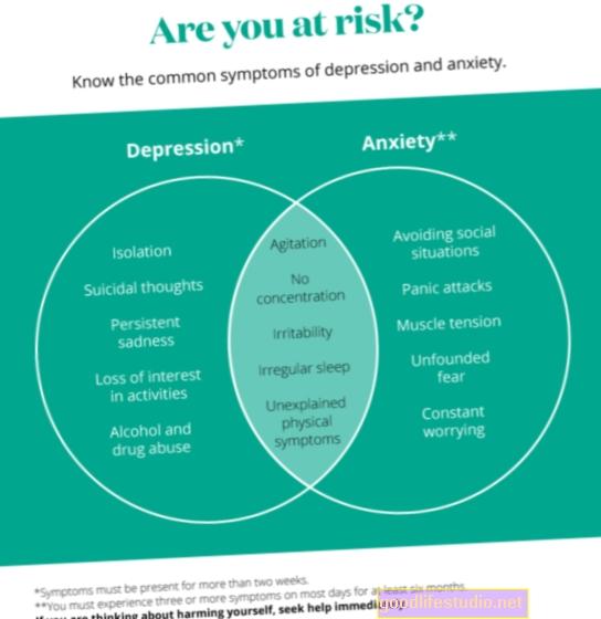 Deprese, úzkost Největší rizika pohody v pozdějším životě