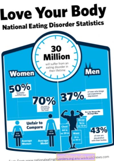 Poruchy stravování spojené s sebepoškozováním