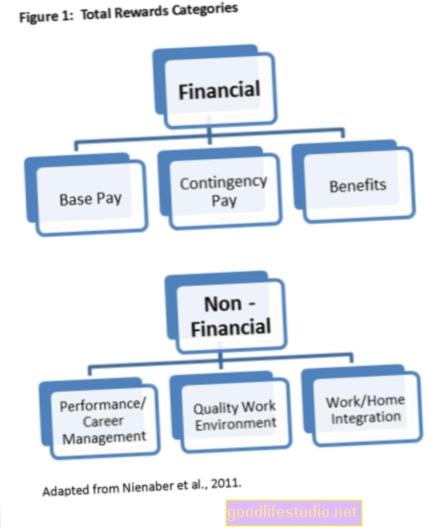 Финансовите награди мотивират здравните промени в поведението