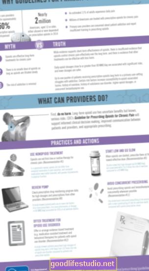 Gairės padeda pirminiai sveikatos priežiūrai valdyti priklausomybes nuo opioidų