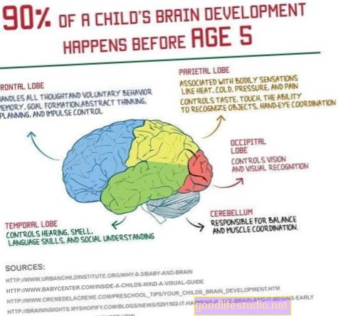 La negligenza ostacola la crescita del cervello nei bambini