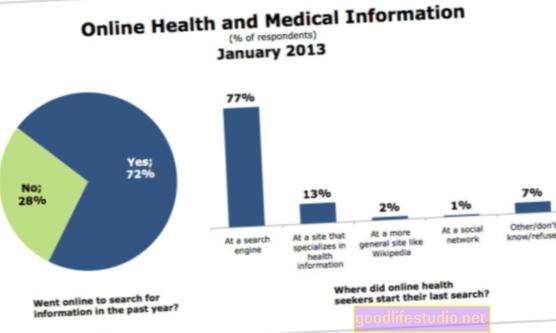 """Online vyhledávání """"zdravotních"""" informací se objevuje na začátku týdne"""