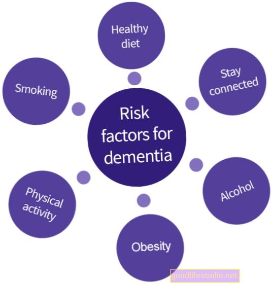Rizikové faktory pro rozvoj demence do 10 let ID'd - intervence snižují riziko