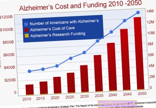 Проучване открива, че разходите за грижи за деменция са сред най-високите от всички заболявания