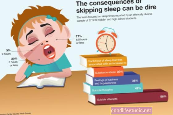 Estudio: El riesgo de suicidio para los jóvenes aumenta en meses después de la autolesión