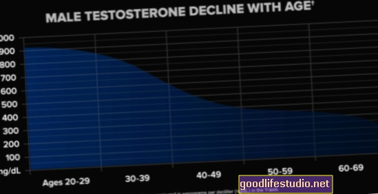 Намаляването на тестостерона, свързано с депресия, тютюнопушене, затлъстяване, но не и стареене