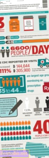 Zašto liječnici zloupotrebljavaju lijekove na recept