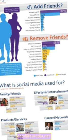फेसबुक फ्रेंड्स आपसे क्यों दोस्ती करते हैं?