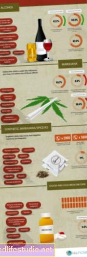 Las probabilidades de que los adultos jóvenes abusen de opioides recetados se duplicaron en una década