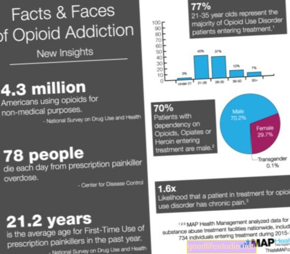 Datos sobre el abuso de opiáceos recetados