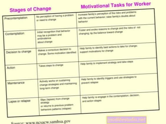 Faze promjene i motivacije