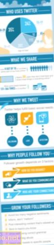 Психологија Твиттера