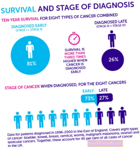 Diagnosis Awal Menjadi Kematian Gadis