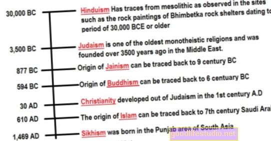 Що було першим - релігія чи депресія?